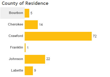 County of Residence