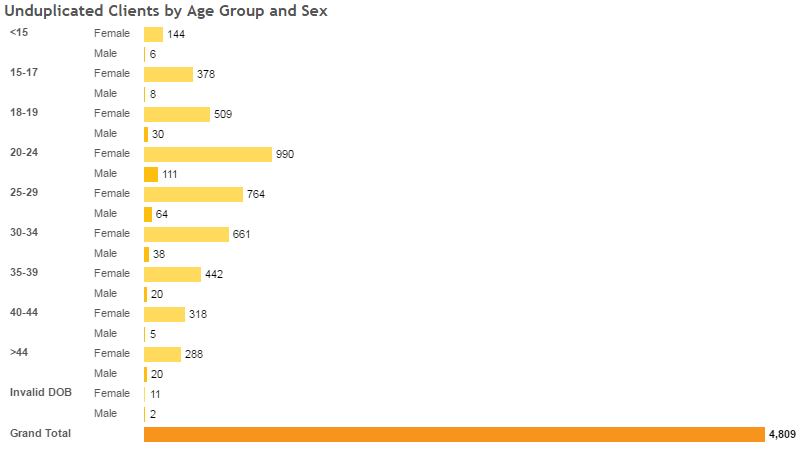 Unduplicated Clients by Age Group and Sex