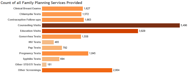Count of all Family Planning Services Provided